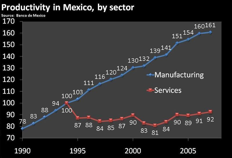 Productivity in mexico, 1993-2007, from Banxico