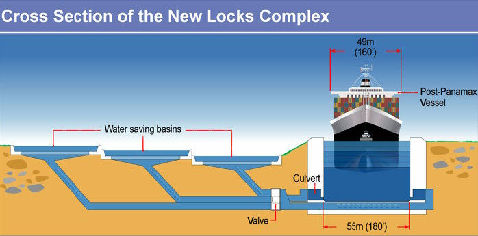 New locks cross section