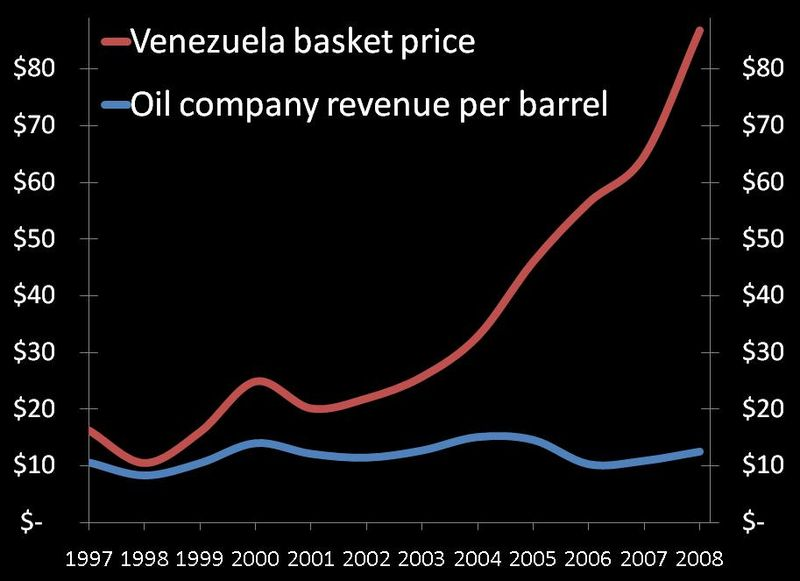 Venezuela oil prices