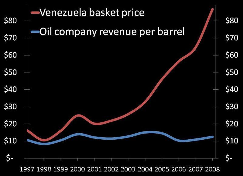 Venezuela oil prices