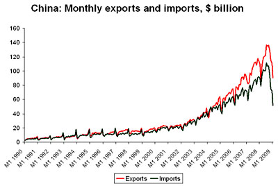 China Import-Export 1990-2009