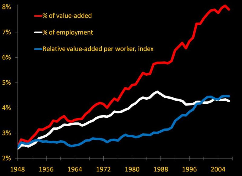 Finance in the american economy, 1948-2007