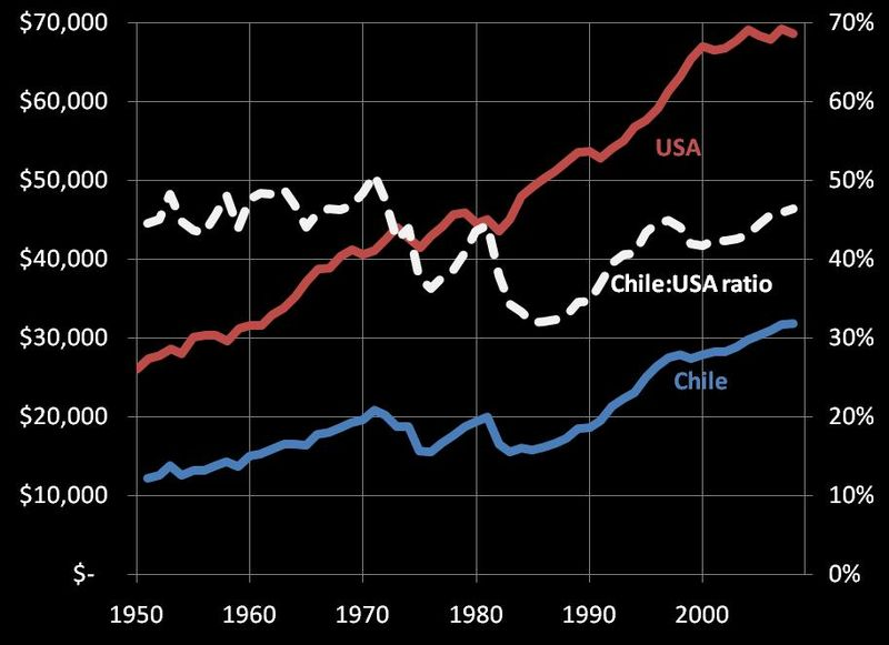 Chile-US GDP per worker, 1950-2008