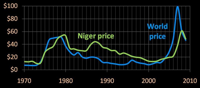 Niger and world uranium prices, 1970-2009
