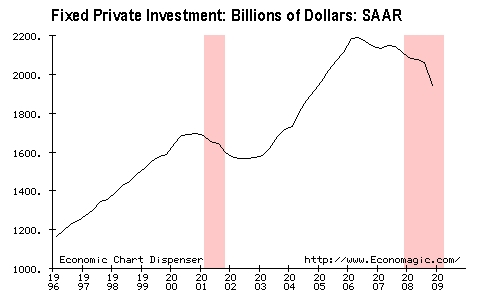 Fixed private investment