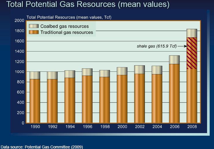 US natural gas reserves, 1990-2008