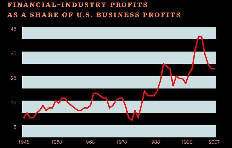 Finance profits