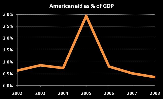 Us aid to honduras, 2002-08