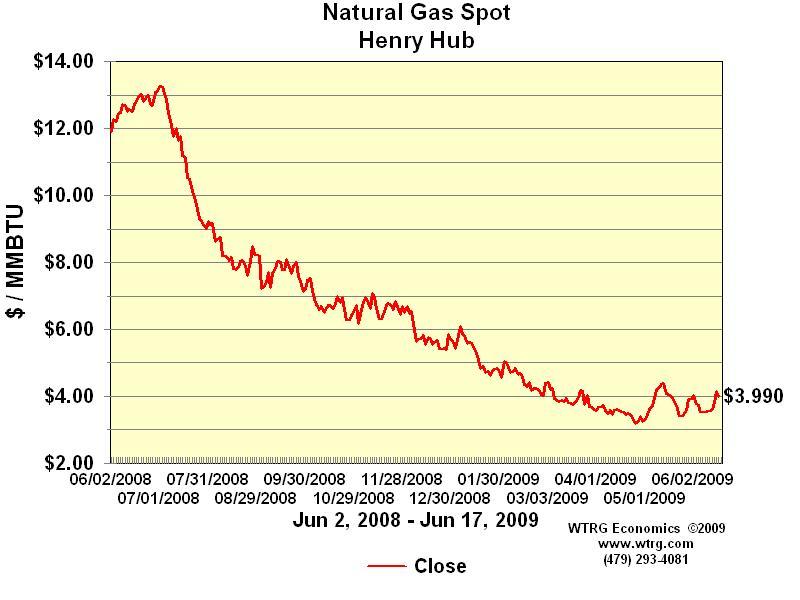 Natural gas spot price, June 2008 - June 2009