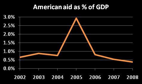 Us aid to honduras, 2002-08