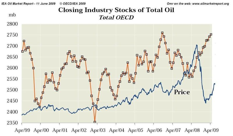 OECD total oil stocks, 1999-2009