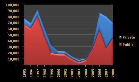 Venezuelan housing construction, 1995-2008