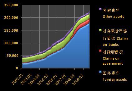 PBOC assets, 2002-09