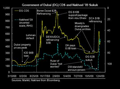 Dubai crisis chronology