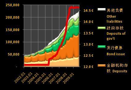 PBOC liabilities, 2002-09
