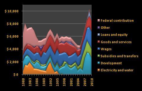 Dubai expenditure, 1980-2010