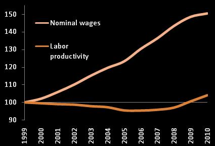 Spanish wages and productivity, 1999-2010 (est)