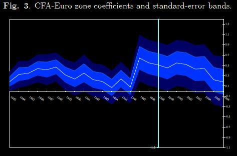CFA - Euroland trade