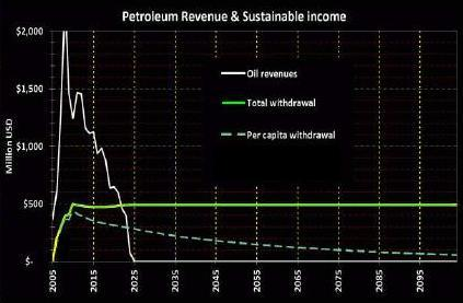 Timor oil fund revenues