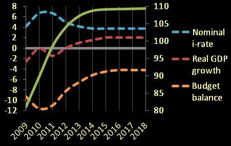 Portuguese debt dynamics