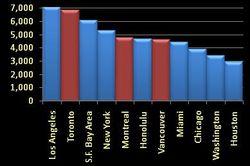 Urban densities