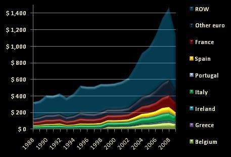 German exports, 1988-2009