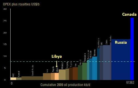Oil costs in Libya and elsewhere
