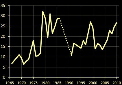Bahamas homicide rate, 1966-2010