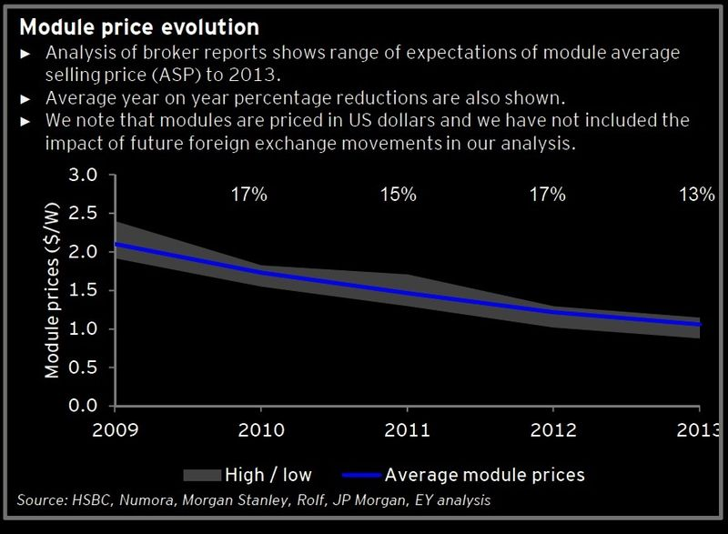 Solar price evolution