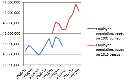 Mexican total employment, 2008-12