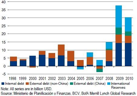 Venezuelan financing, 1998-2010