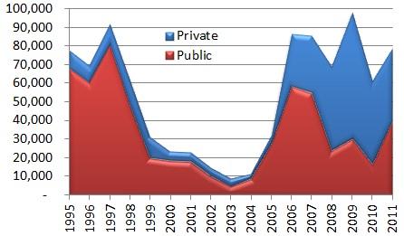 Venezuela housing construction, 1995-2011