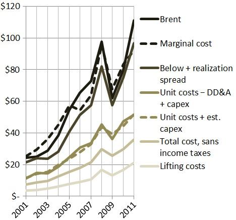 Marginal oil costs