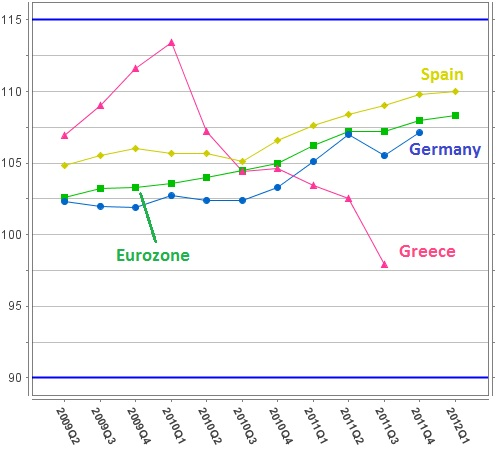 Labor costs in Europe
