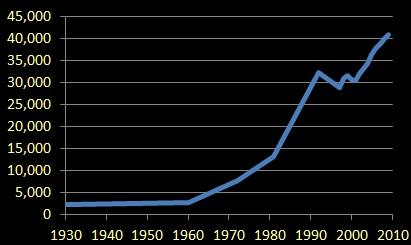 Sint Maarten population growth