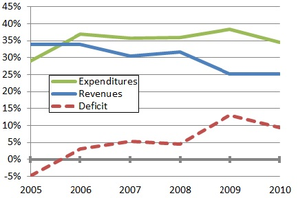 Venezuela government spending, 2005-10