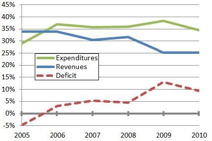 Venezuela government spending, 2005-10