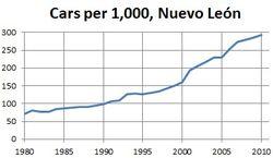 Cars per 1000 people, Nuevo Leon