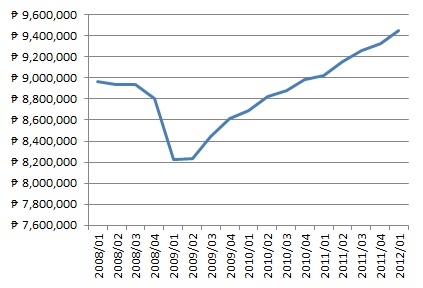 Mexican GDP, 2008-12, quarterly