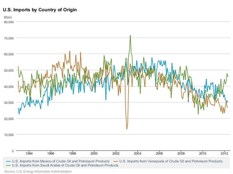 Oil import chart