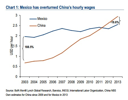 Mexican and Chinese wages, 2003-13