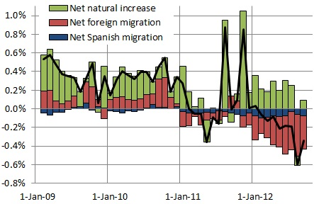 Spanish population growth at annualized rates, by month