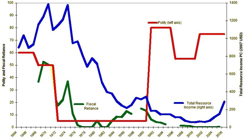 Zambia and the resource curse, from Haber and Menaldo