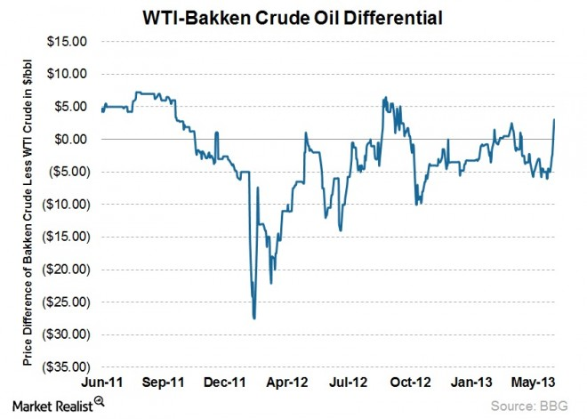 Bakken price differential