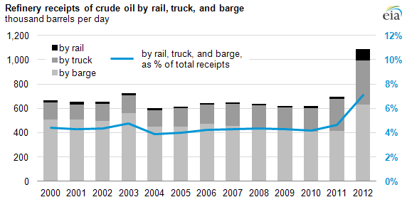 Refinery deliveries by transport mode, 2000-12