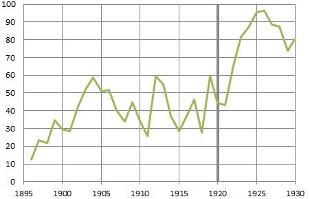 Chicago non-white homicide victimization rate per 100,000, 1895-1930