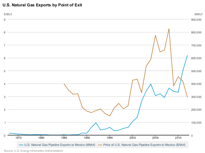 US exports of NG to Mexico, 1973-2012