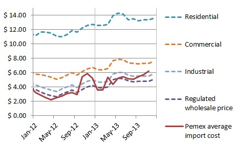 Mexico monthly natural gas prices, 2012-13