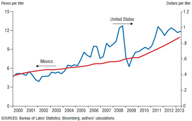 Mexico-US gasoline prices, 2000-13