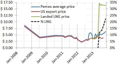 Pemex NG cost per Mcf, 2008-13